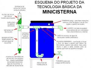 mini-cisterna-basica